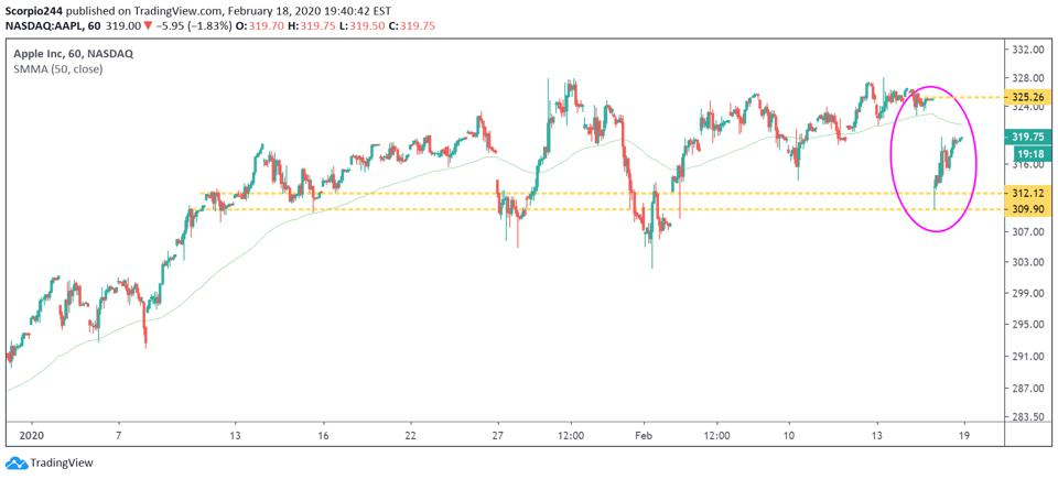 The stock found important support between $310 and $312.