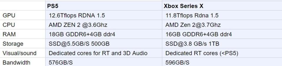 Specs For Both The Playstation 5 And Xbox Series X Have Leaked Here S What They Mean