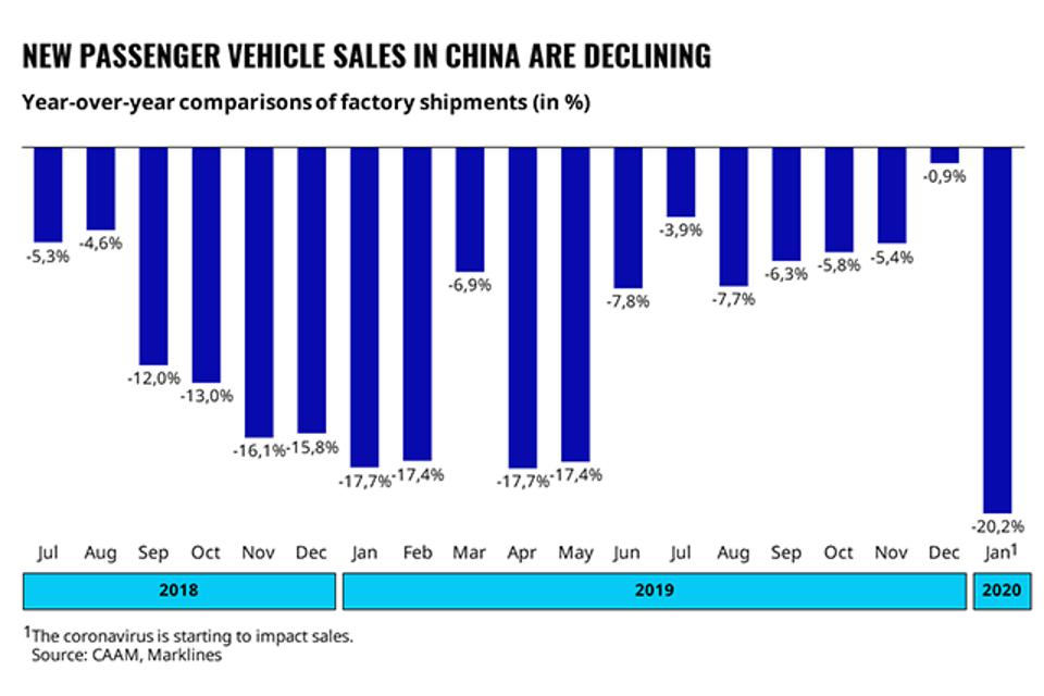 Monthly car shipments show the impact of coronavirus on January sales