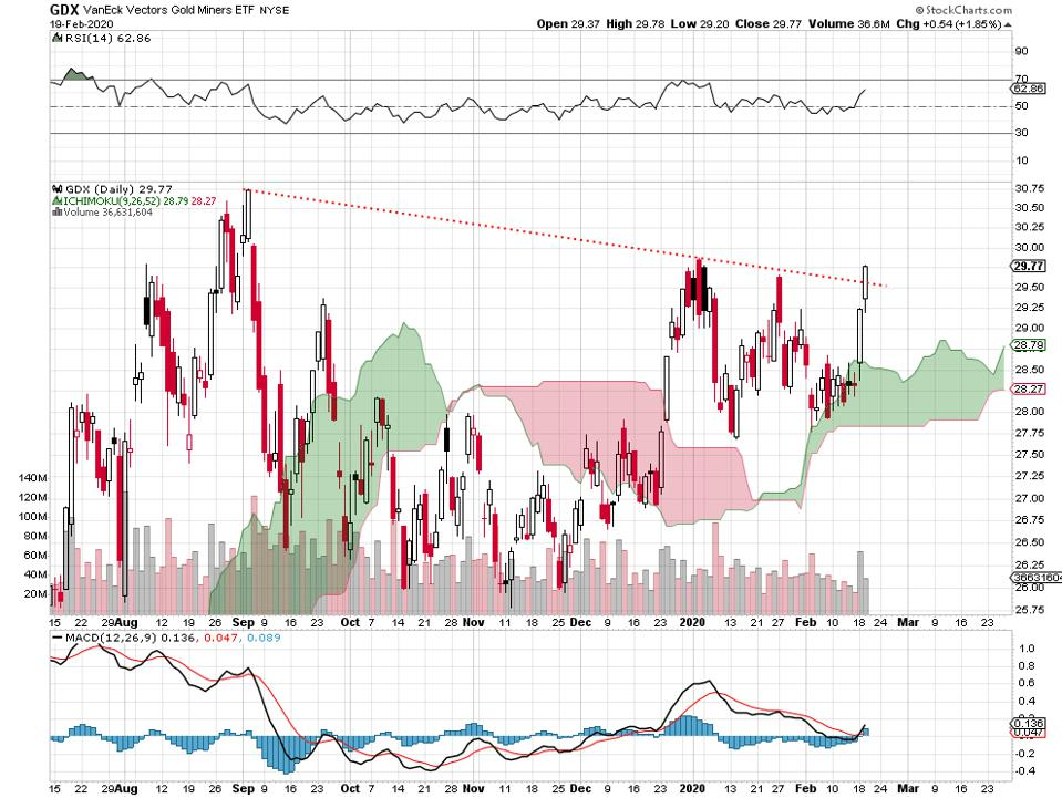 gold stocks Newmont Goldcorp silver