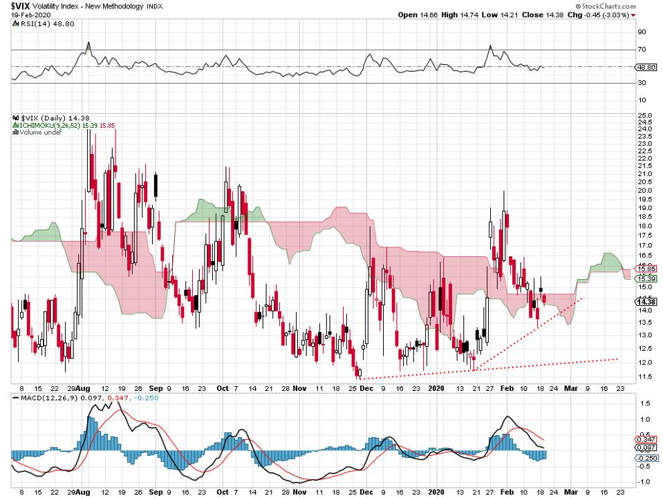 VIX volatility VXX fear