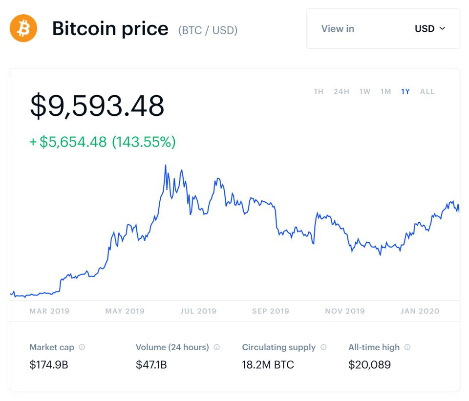 bitcoin, bitcoin price, Michael Bloomberg, Mike Bloomberg, crypto, chart