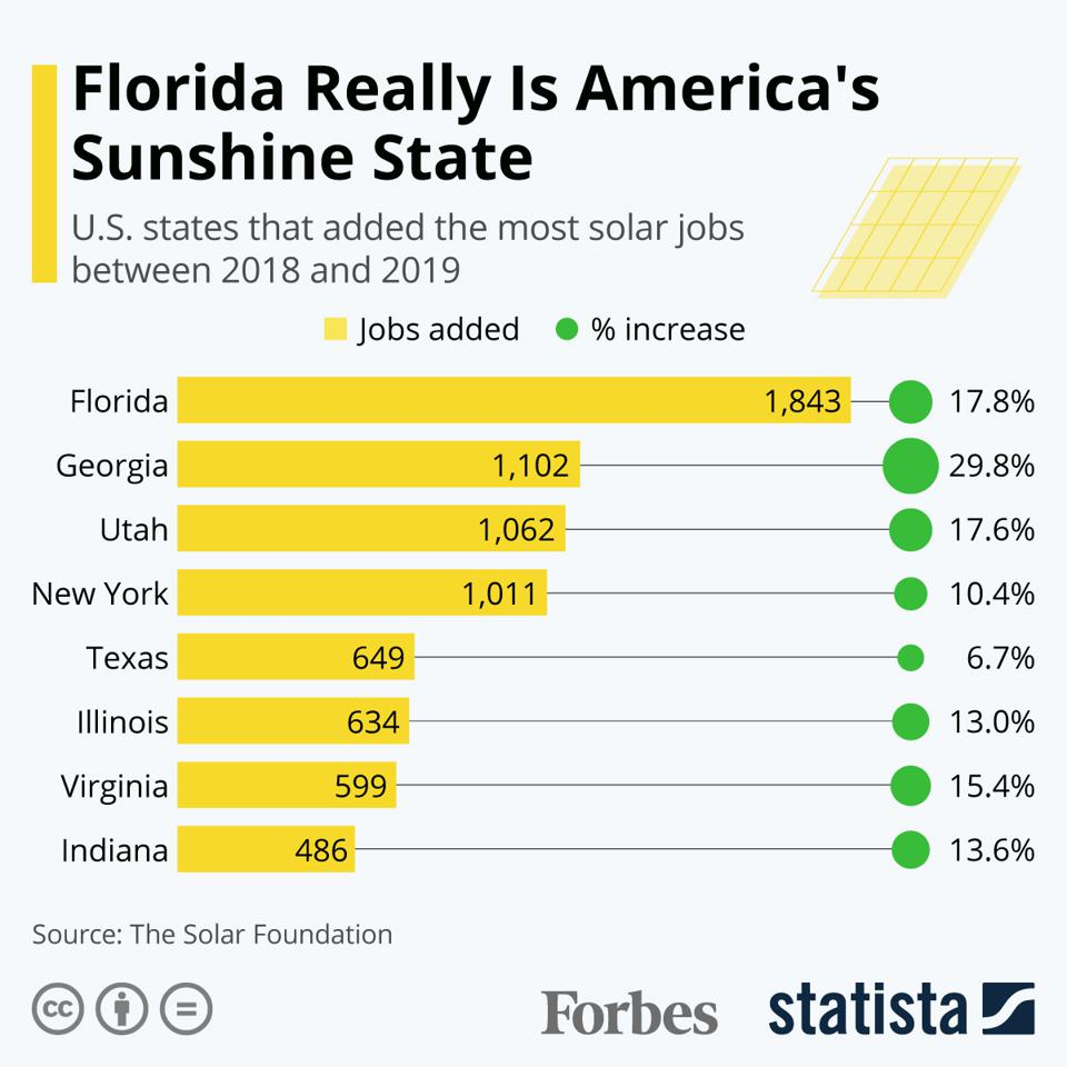 Florida Really Is America's Sunshine State
