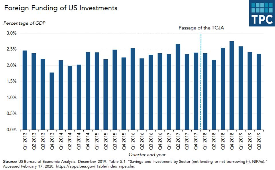 foreign_funding_of_US_investments