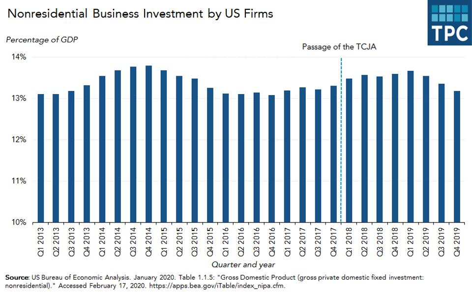nonresidential_business_investment_by_US_firms