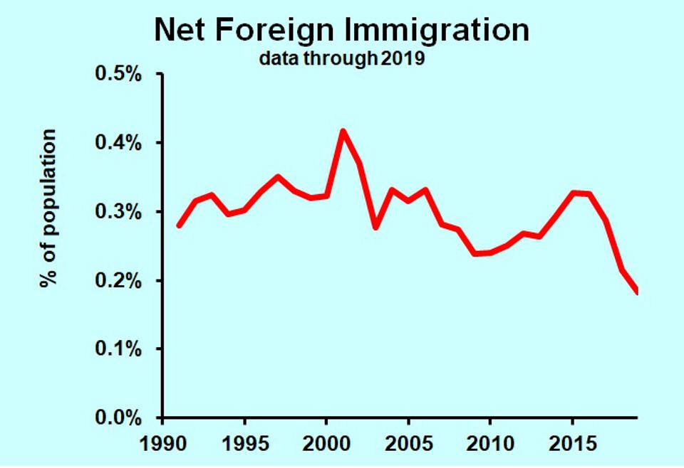 net foreign Immigration in the U.S., 1990-2019
