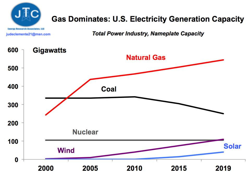 U.S. power generation capacity by source