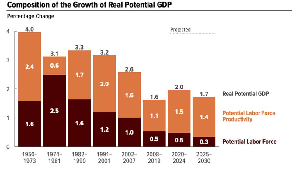 Composition of the Growth of Real Potential GDP