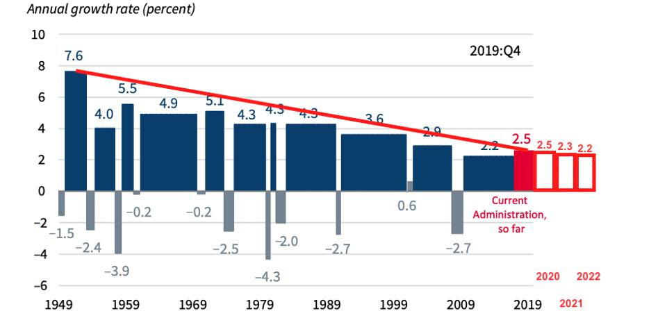 Annual GDP growth rates: 1949 to 2022e