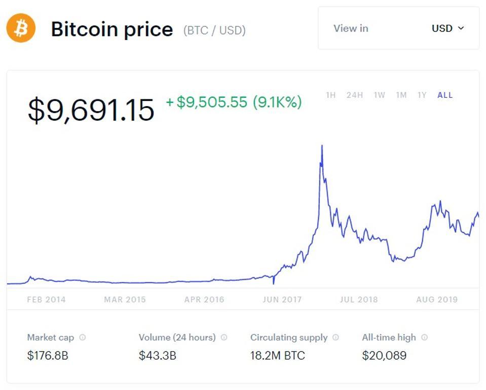 bitcoin, bitcoin price, TikTok, Square, Cash App, Jack Dorsey, Twitter, chart