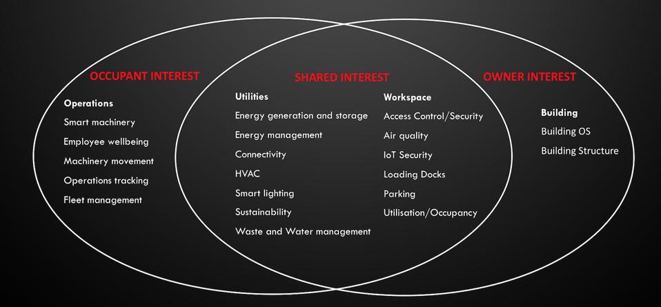 Smart Warehouse venn diagram