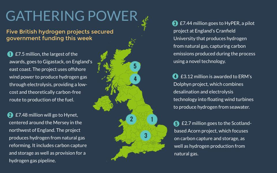 Five British hydrogen products awarded funding.