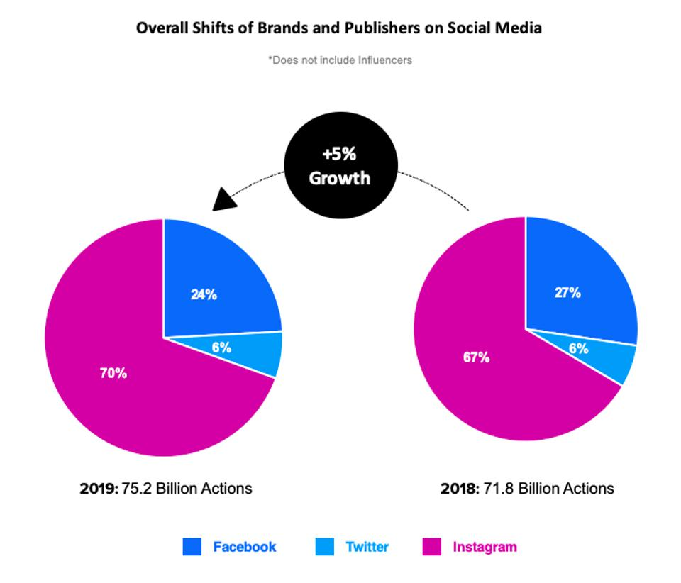 shifts of brands and publishers on social media