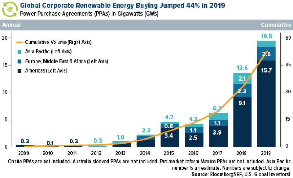Global Corporate Renewable Energy Buying Jumped 44% in 2019