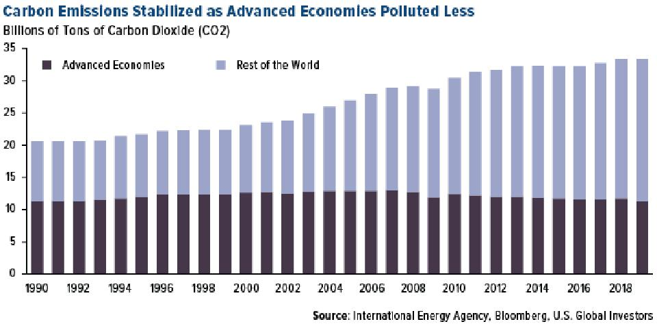 Carbon Emissions Stabilized as Advanced Economies Polluted Less