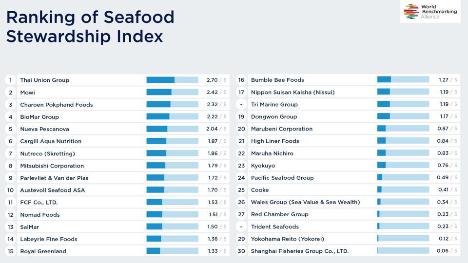 WBA Seafood Ranking Landscape