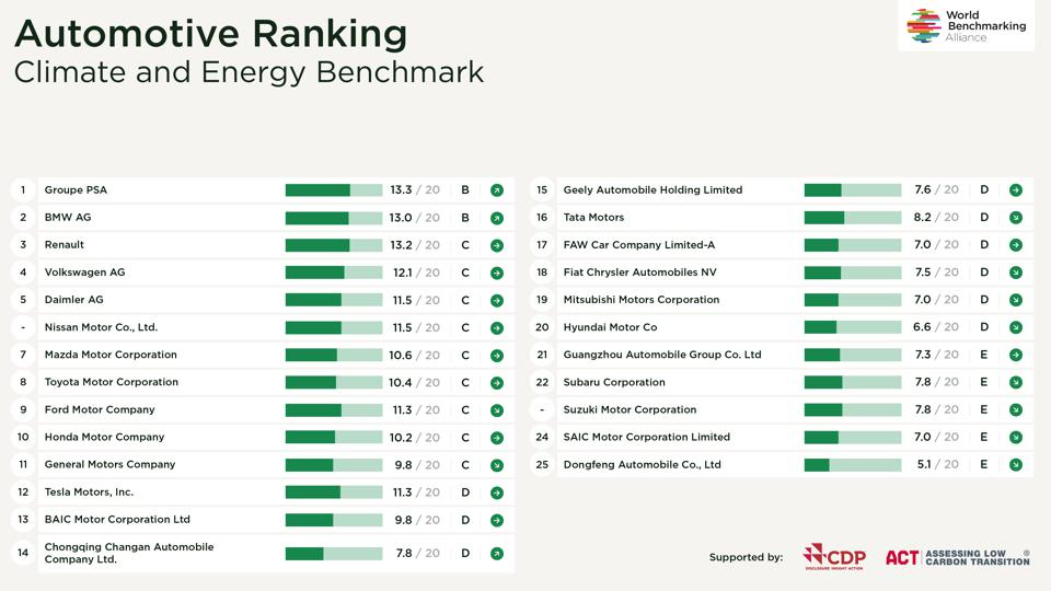 WBA Automotive Ranking Landscape