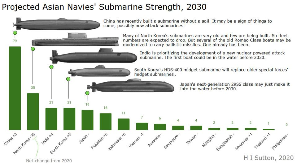 Projected Asian navies' submarine numbers in 2030