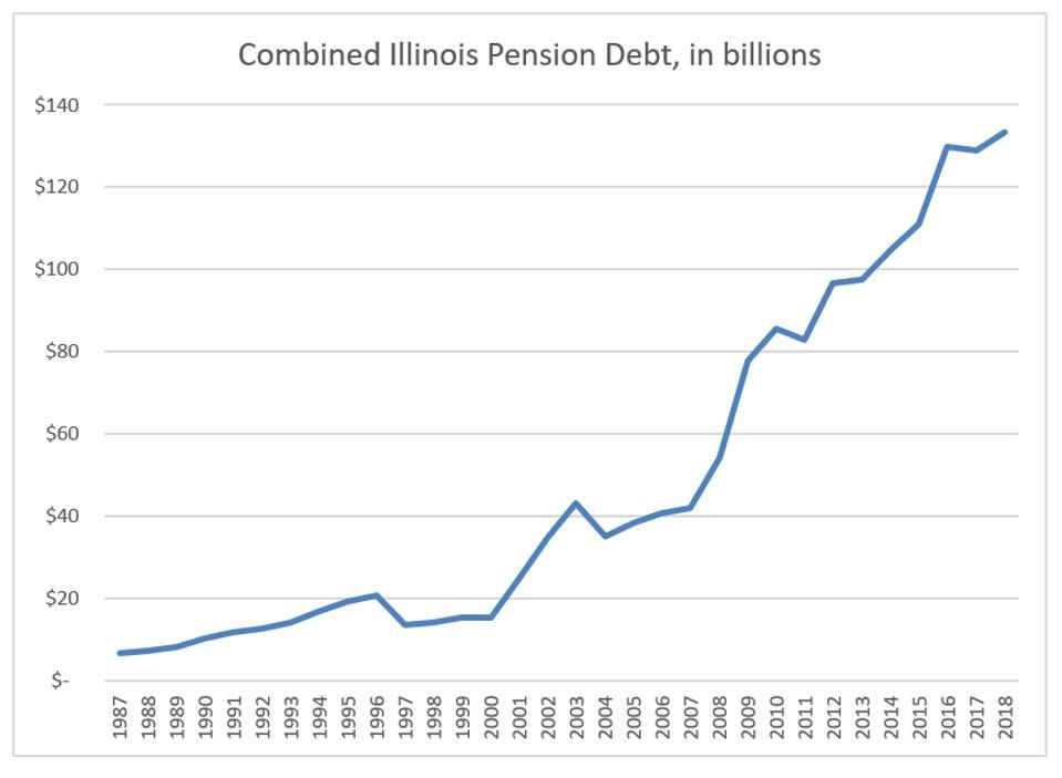 Illinois pension debt, 1987 - 2018