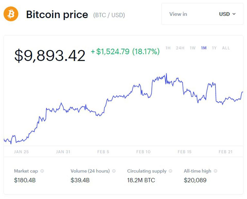 bitcoin, bitcoin price, Binance, Changpeng Zhao, bitcoin halving, chart