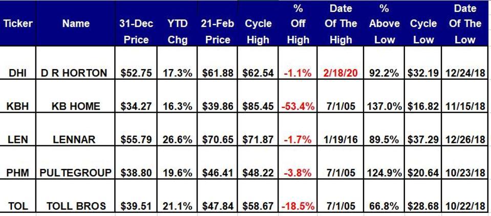 Book Profits On Homebuilder Stocks