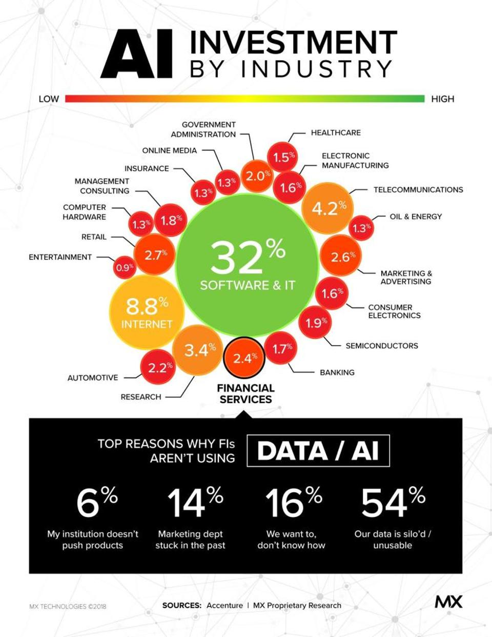 54% of financial institution employees surveyed by Accenture said that they can't leverage AI because their data is either siloed or unusable