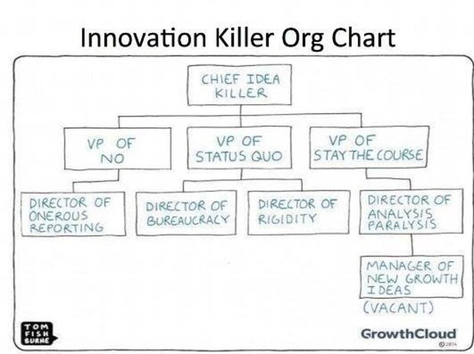 Fight innovation's #1 enemy: the status quo!
