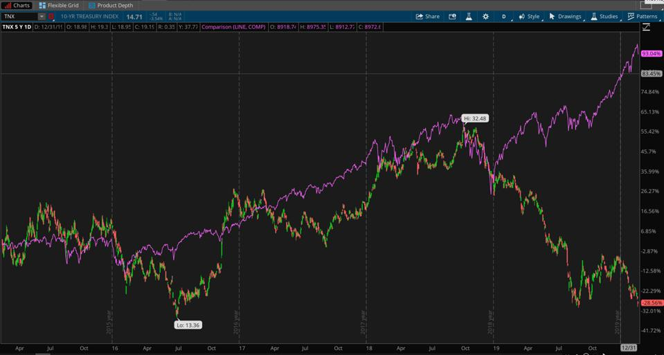 Data Sources: Cboe Global Markets, S&P Dow Jones Indices. (Chart source: The thinkorswim® platform from TD Ameritrade.