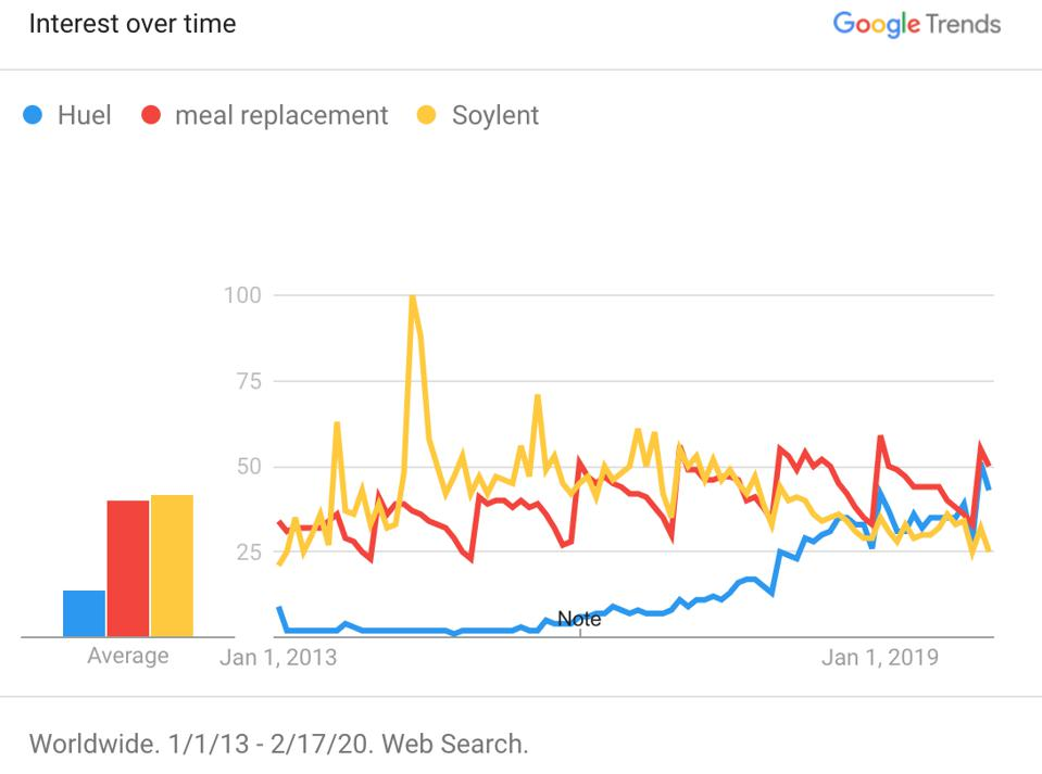Google search interest of ″Huel″ versus ″Meal replacement″ versus ″Soylent″ between 1/1/2013 - 2/17/2020. The numbers represent search interest relative to the highest point on the chart for the given region and time. Huel was founded in 2015, whereas Soylent was invented in 2013.