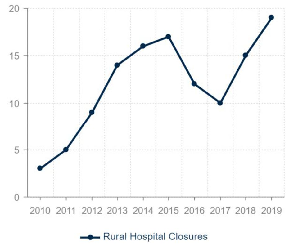 With 19 closures, 2019 was the single worst year of the rural hospital closure crisis.