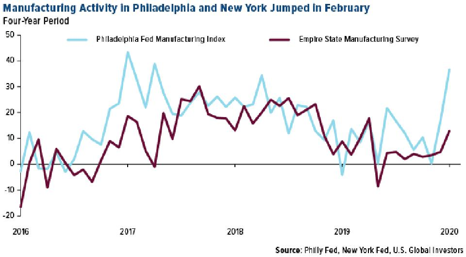 Manufacturing Activity in Philadelphia and New York Rose in February 2020