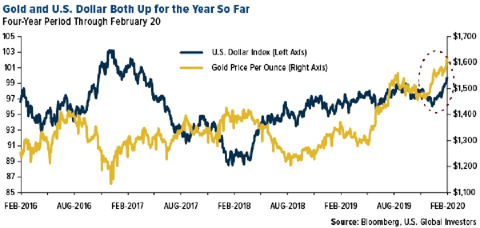 Gold and U.S. Dollar Up for 2020