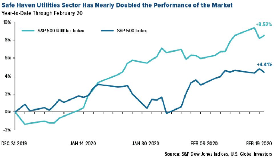 Safe Haven Utilities Sector Has Nearly Doubled the S&P 500 Performance in 2020