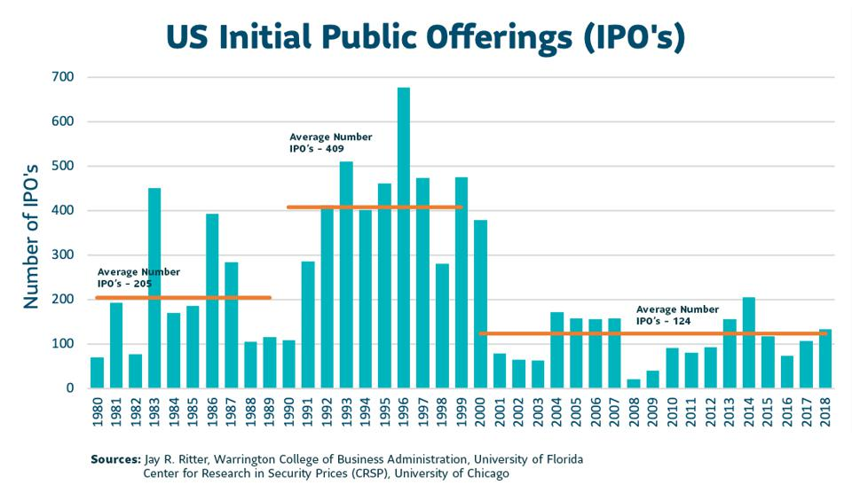 Number of US Initial Public Offerings