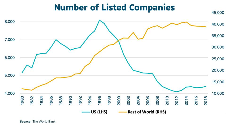 Number of Listed Companies in the US has declined