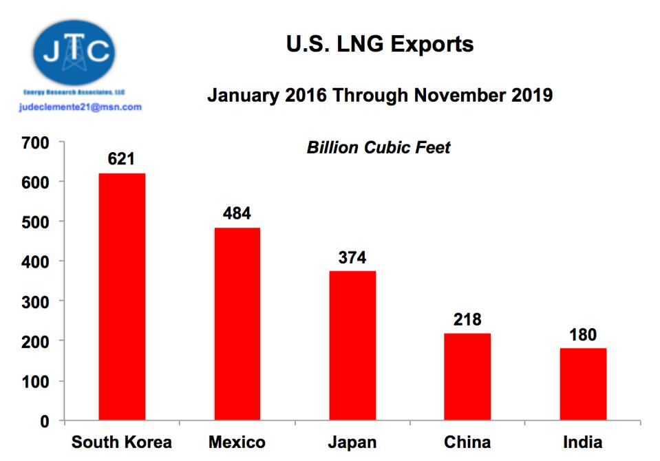 U.S. LNG exports