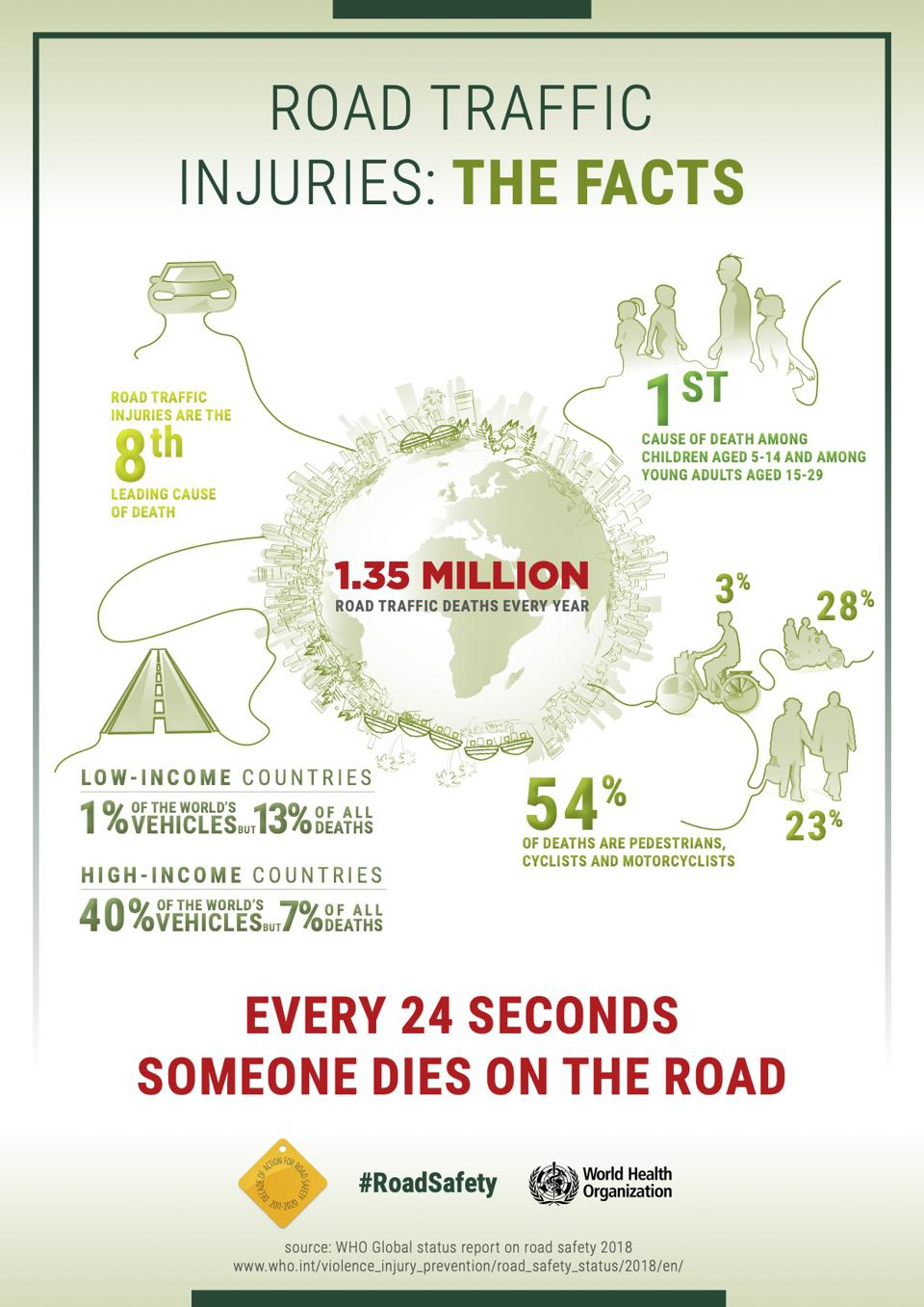A W.H.O. graphic details the death toll on the world's roads.