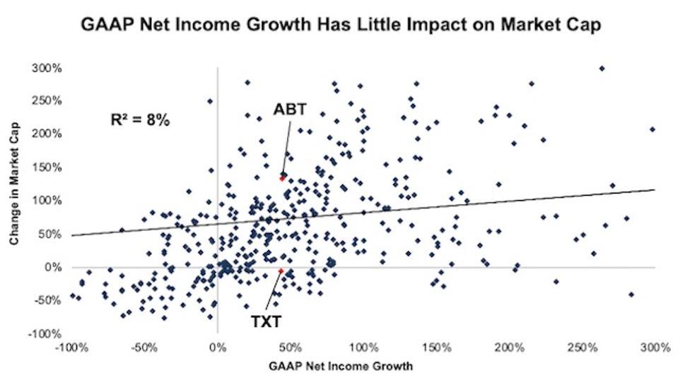 GAAP Growth Vs. Market Cap Growth Regression