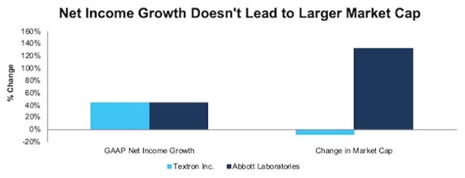 TXT ABT GAAP Growth Vs. Market Cap Growth