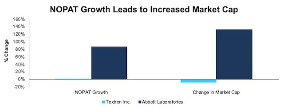 TXT ABT NOPAT Growth Vs. Market Cap Growth