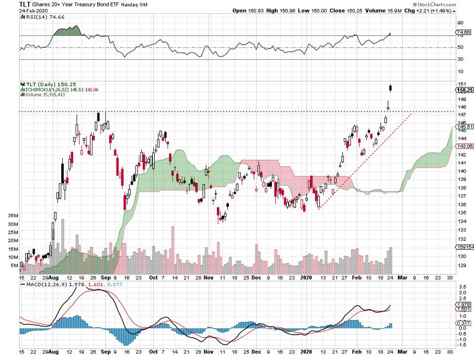 bonds fed interest dividends yields Treasury