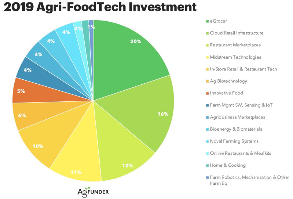agri-foodtech investment