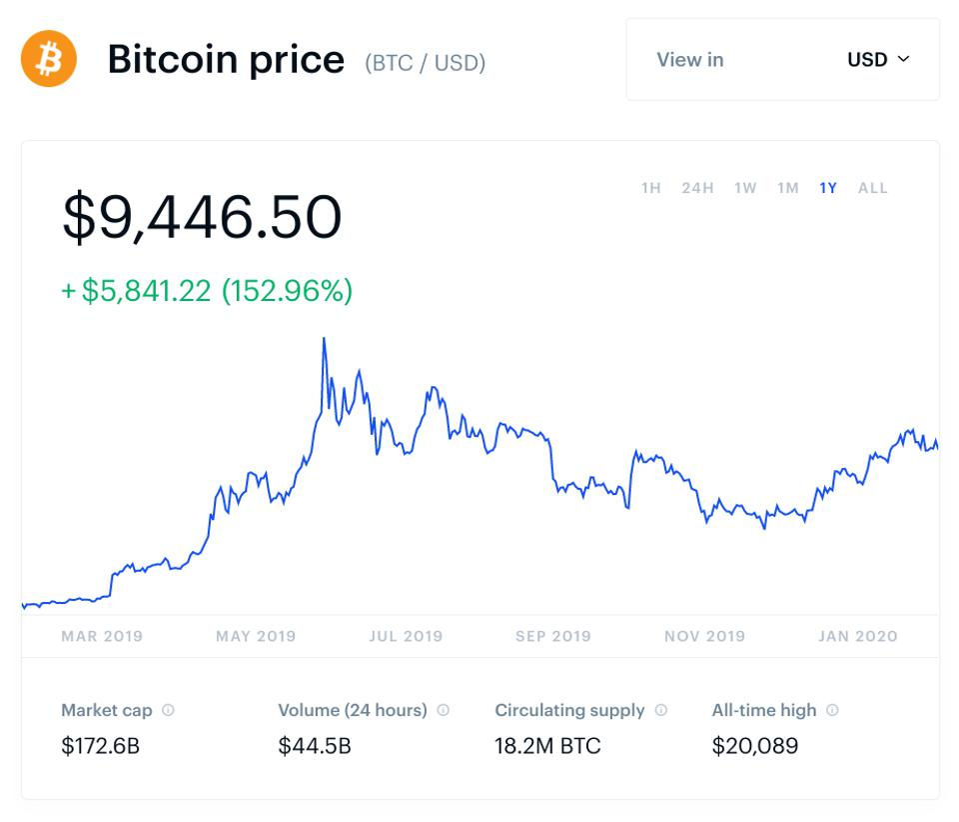 bitcoin, bitcoin price, libra, Facebook, Mark Zuckerberg, chart