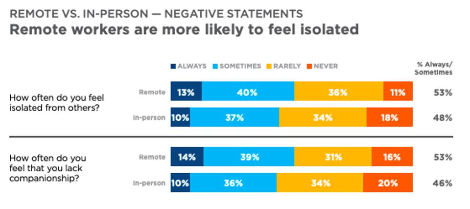 Chart that shows remote workers are more likely to feel isolated