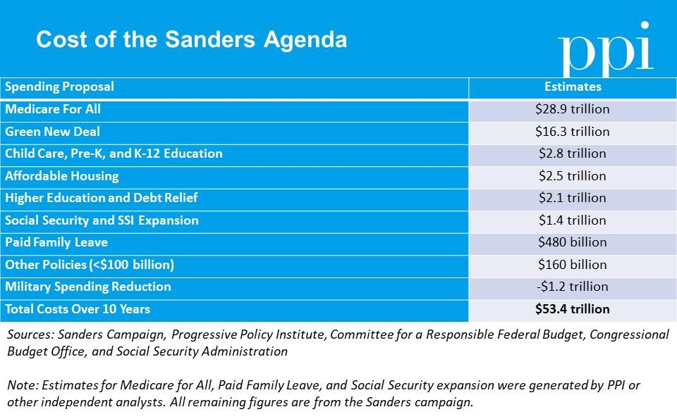 An accounting of spending increases proposed by the Bernie Sanders presidential campaign.