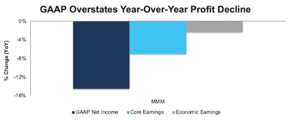MMM GAAP vs. Economic Vs. Core Earnings Decline