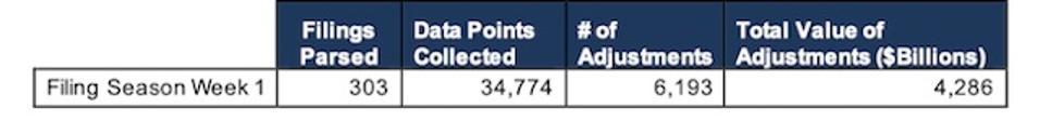 Filing Season Find Stats Week 1