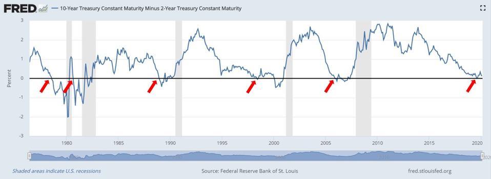 FRED 10-Year Treasury Constant Maturity Minus 2-Year Treasury Constant Maturity