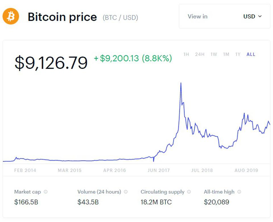 bitcoin, bitcoin price, Warren Buffett, crypto, chart
