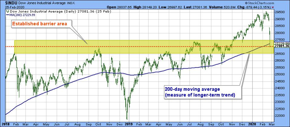 Stock Market: Now Is A Good Time To Buy